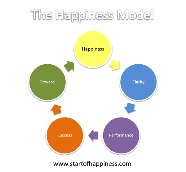 the-happiness-model1